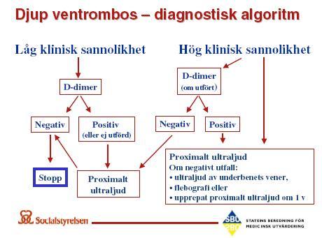 Algoritm för diagnostik vid misstänkt DVT